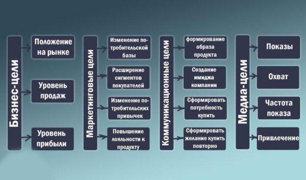 """цели и стратегии в бизнесе, """"Дерево целей"""""""